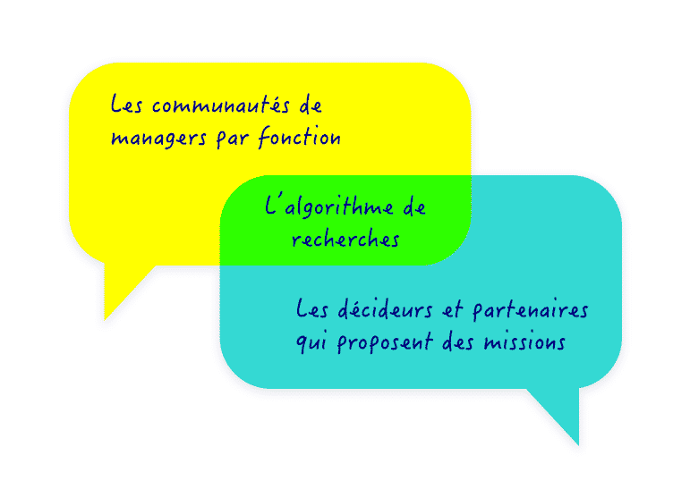 Modèle Adequancy management de transition